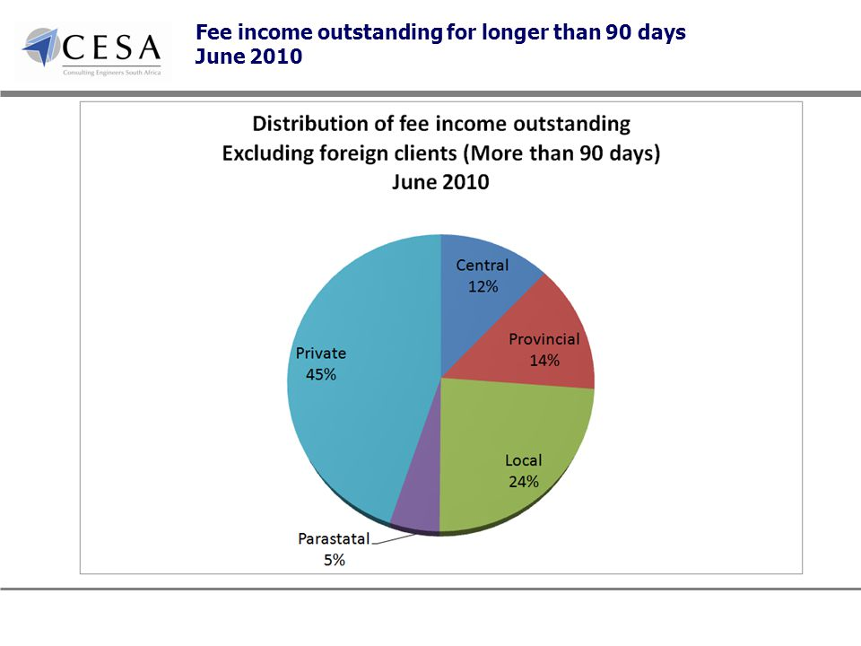Fee income outstanding for longer than 90 days June 2010