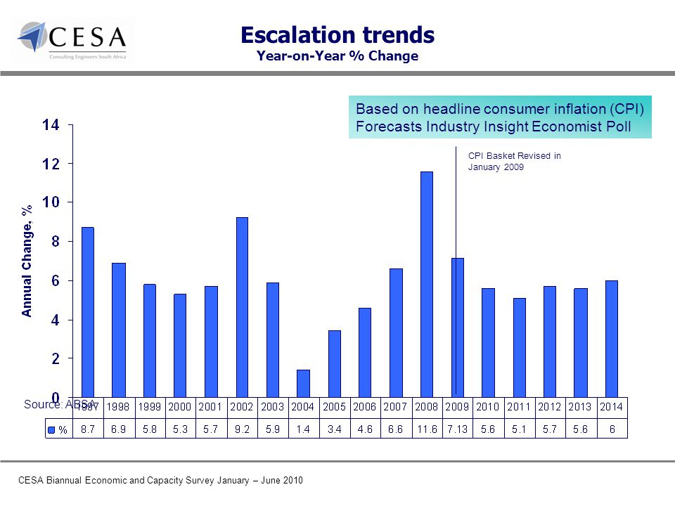 CESA Biannual Economic and Capacity Survey January – June 2010 Escalation trends Year-on-Year % Change Based on headline consumer inflation (CPI) Forecasts Industry Insight Economist Poll Source: ABSA CPI Basket Revised in January 2009