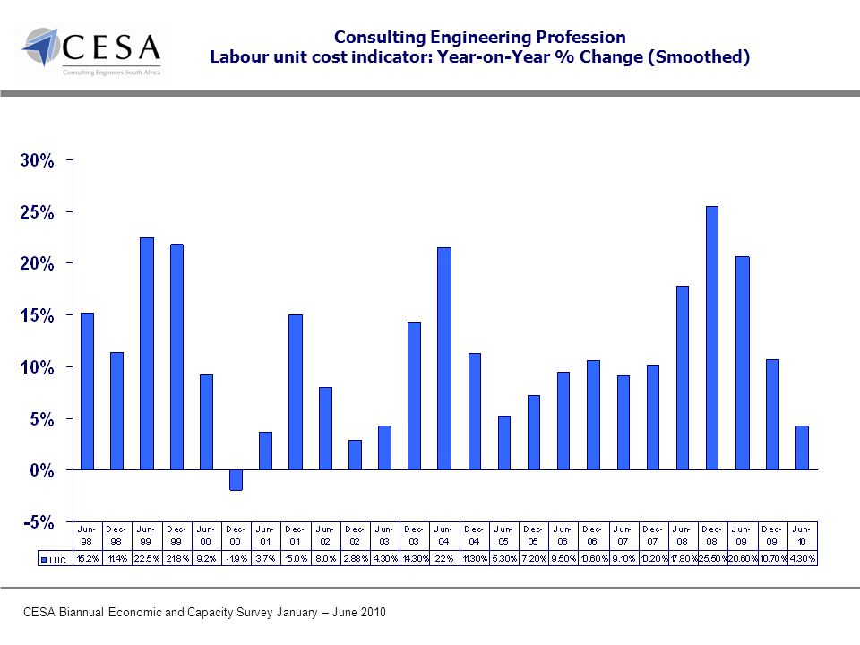CESA Biannual Economic and Capacity Survey January – June 2010 Consulting Engineering Profession Labour unit cost indicator: Year-on-Year % Change (Smoothed)