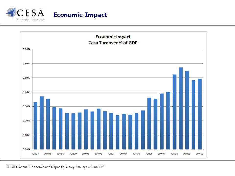 CESA Biannual Economic and Capacity Survey January – June 2010 Economic Impact