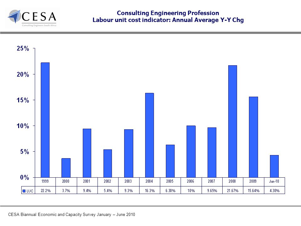 CESA Biannual Economic and Capacity Survey January – June 2010 Consulting Engineering Profession Labour unit cost indicator: Annual Average Y-Y Chg