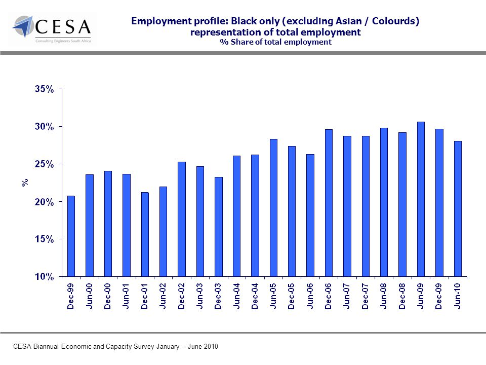 CESA Biannual Economic and Capacity Survey January – June 2010 Employment profile: Black only (excluding Asian / Colourds) representation of total employment % Share of total employment
