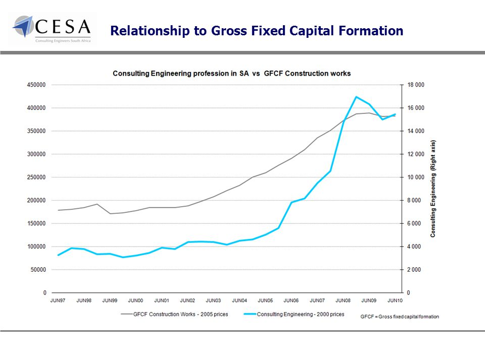 Relationship to Gross Fixed Capital Formation