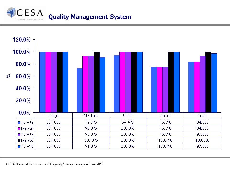 CESA Biannual Economic and Capacity Survey January – June 2010 Quality Management System