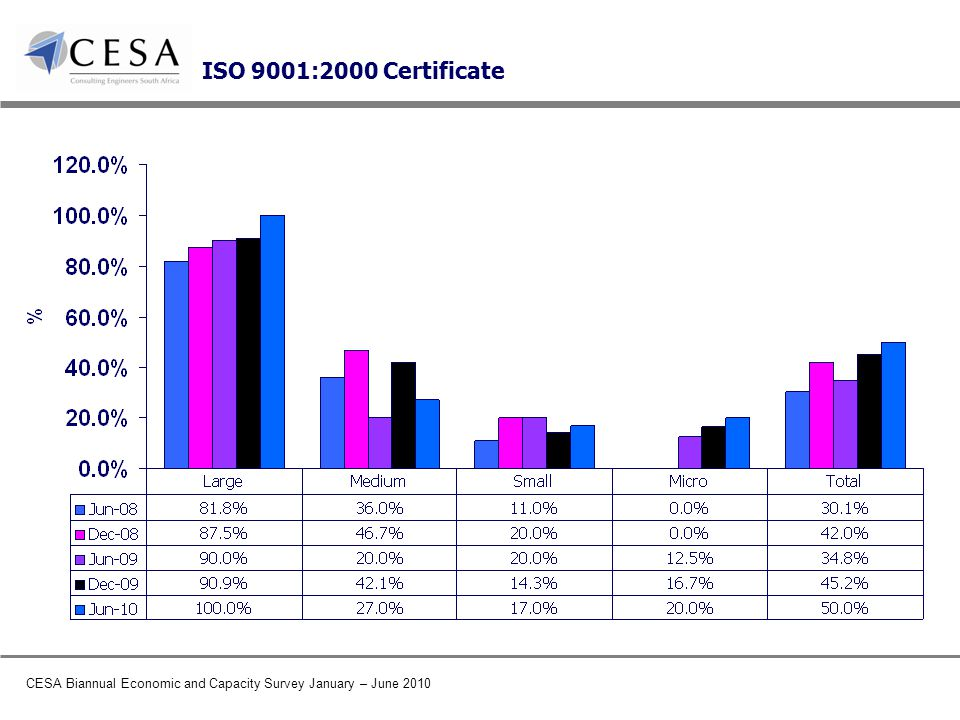 CESA Biannual Economic and Capacity Survey January – June 2010 ISO 9001:2000 Certificate