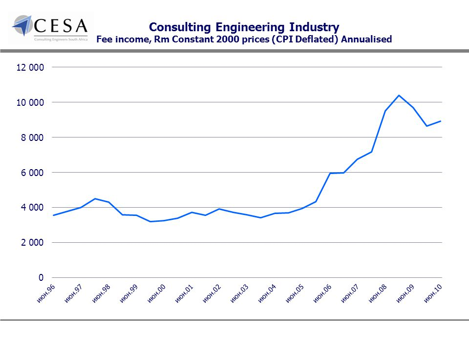 Consulting Engineering Industry Fee income, Rm Constant 2000 prices (CPI Deflated) Annualised