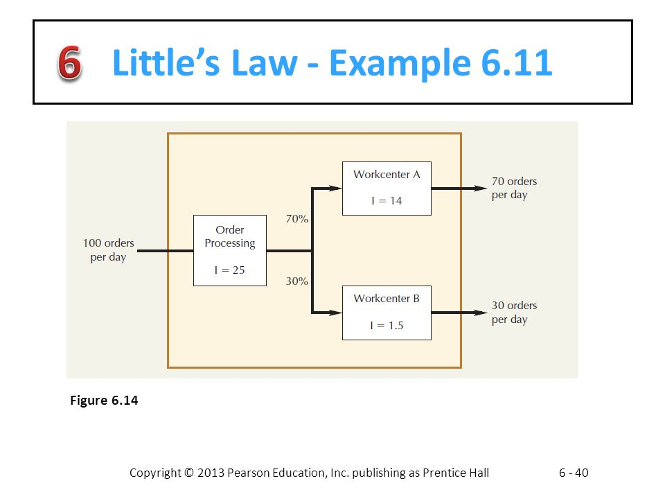 Copyright © 2013 Pearson Education, Inc. publishing as Prentice Hall6 - 40 Littles Law - Example 6.11 Figure 6.14
