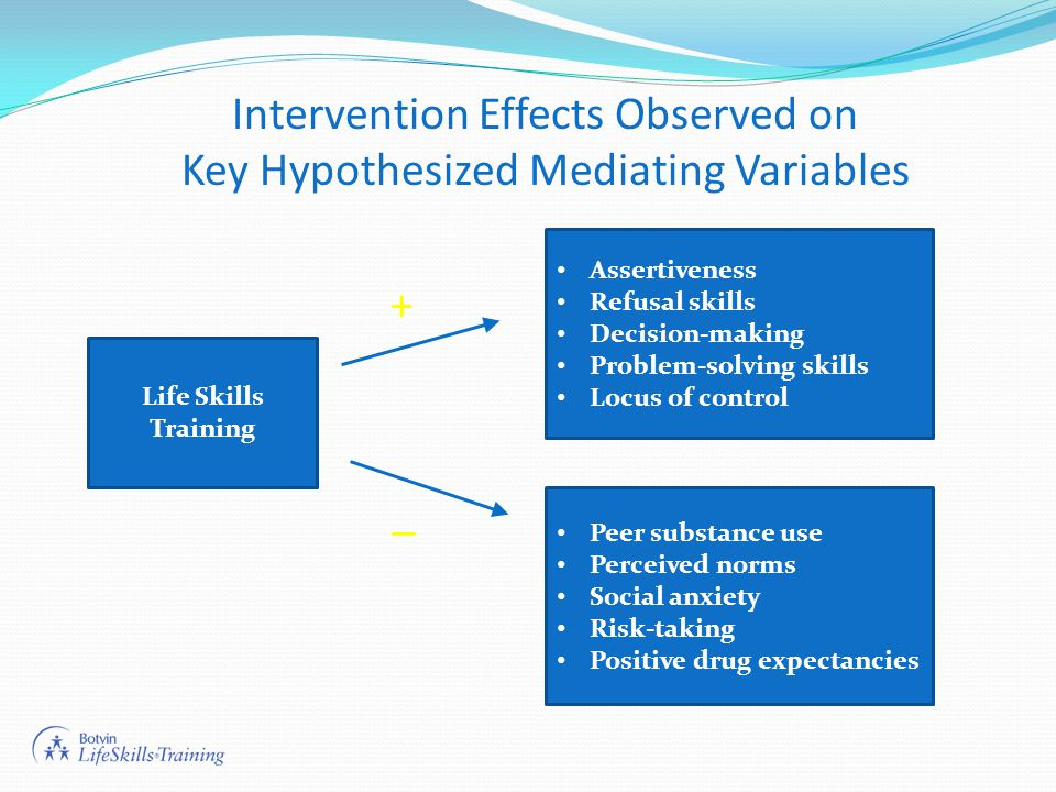 Life Skills Training Intervention Effects Observed on Key Hypothesized Mediating Variables Assertiveness Refusal skills Decision-making Problem-solving skills Locus of control Peer substance use Perceived norms Social anxiety Risk-taking Positive drug expectancies + _
