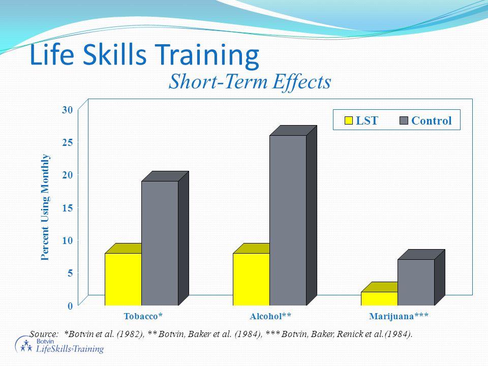 Life Skills Training Source: *Botvin et al. (1982), ** Botvin, Baker et al. (1984), *** Botvin, Baker, Renick et al.(1984). 0 5 10 15 20 25 30 Percent