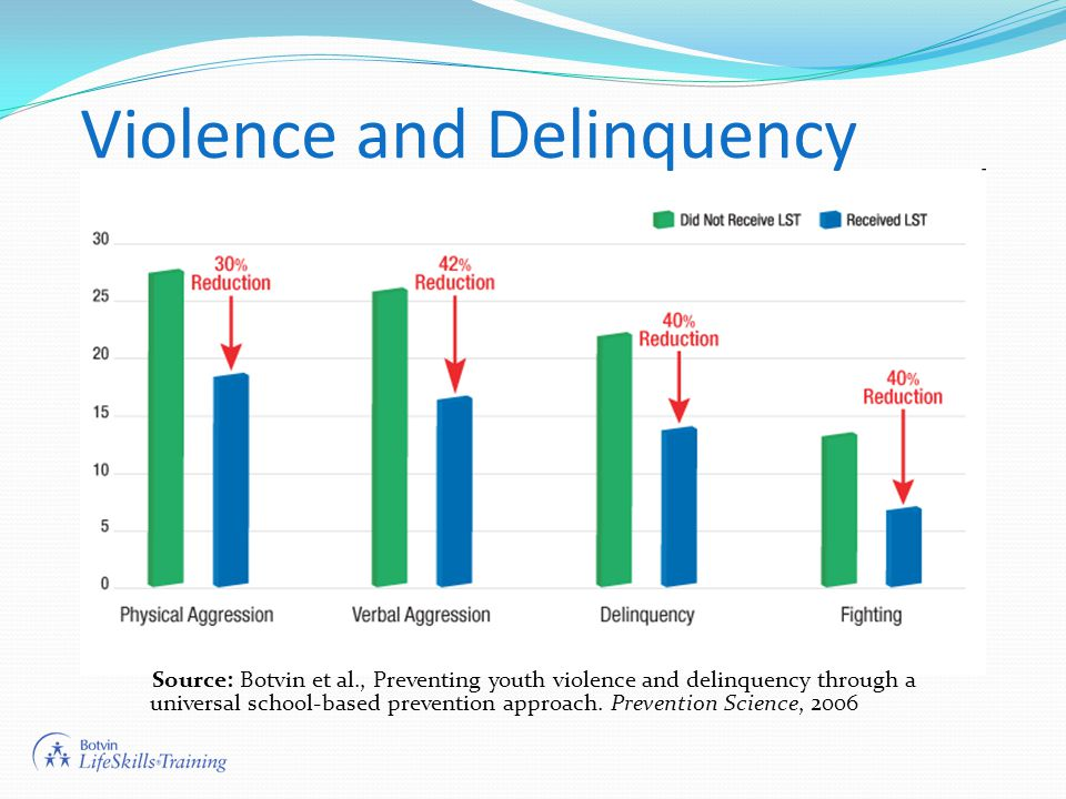 Violence and Delinquency Source: Botvin et al., Preventing youth violence and delinquency through a universal school-based prevention approach.