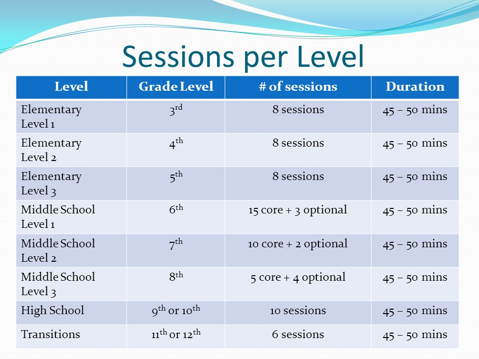 Sessions per Level LevelGrade Level# of sessionsDuration Elementary Level 1 3 rd 8 sessions45 – 50 mins Elementary Level 2 4 th 8 sessions45 – 50 mins Elementary Level 3 5 th 8 sessions45 – 50 mins Middle School Level 1 6 th 15 core + 3 optional45 – 50 mins Middle School Level 2 7 th 10 core + 2 optional45 – 50 mins Middle School Level 3 8 th 5 core + 4 optional45 – 50 mins High School9 th or 10 th 10 sessions45 – 50 mins Transitions11 th or 12 th 6 sessions45 – 50 mins