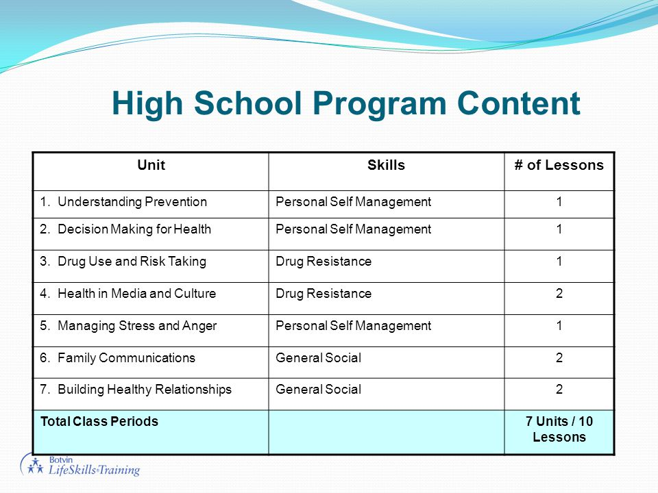 High School Program Content UnitSkills# of Lessons 1.