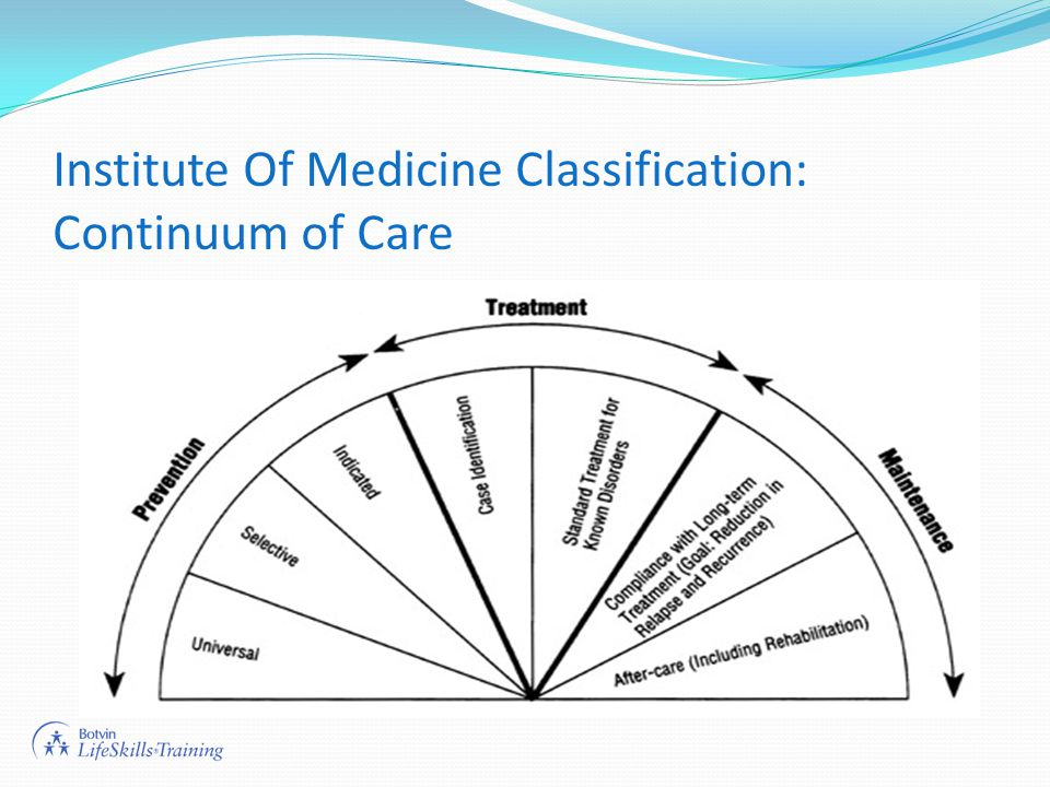 Institute Of Medicine Classification: Continuum of Care
