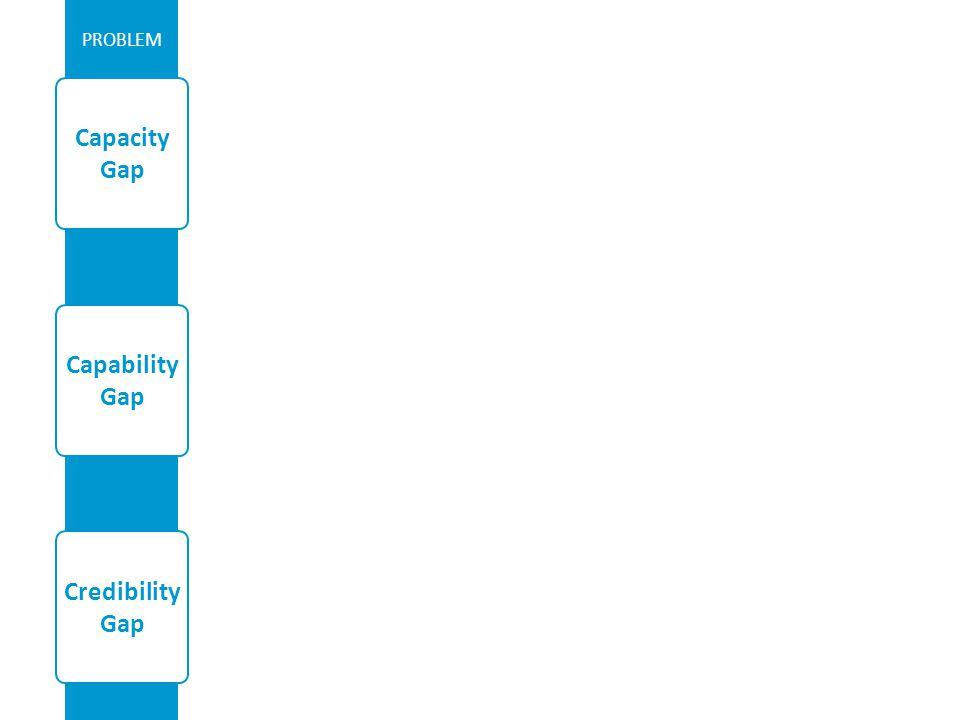 PROBLEM Capability Gap Capacity Gap Credibility Gap