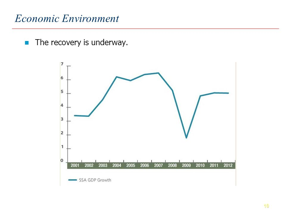 10 Economic Environment The recovery is underway.