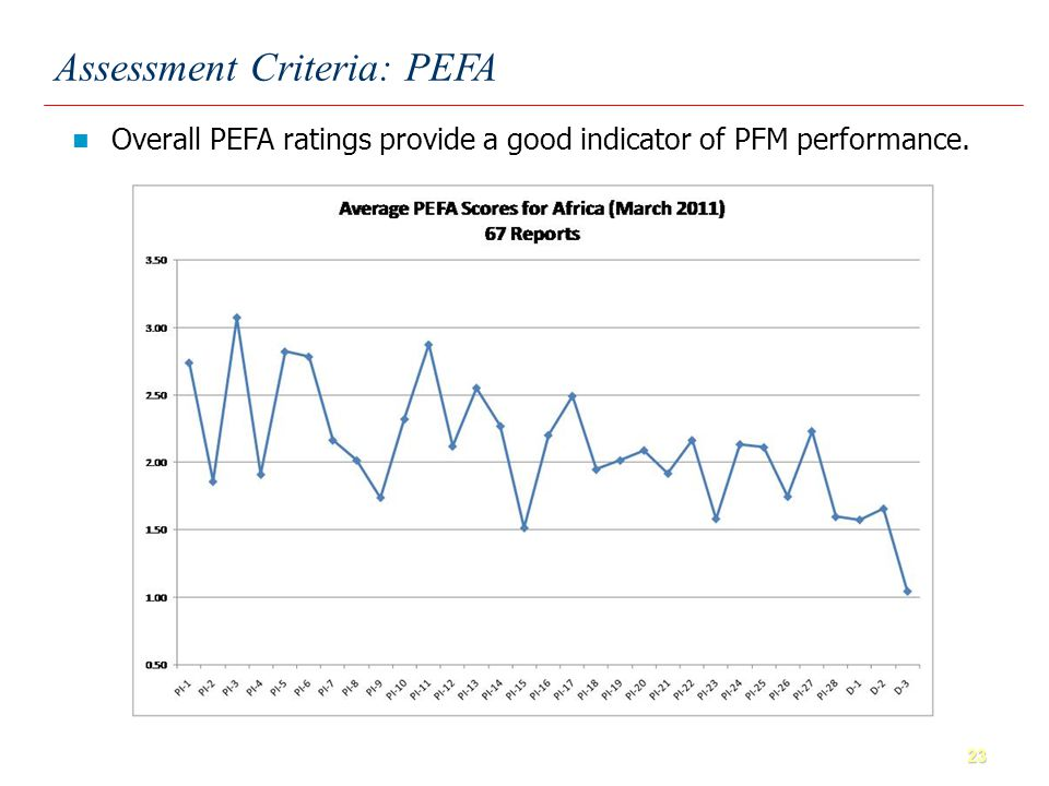 23 Overall PEFA ratings provide a good indicator of PFM performance. Assessment Criteria: PEFA