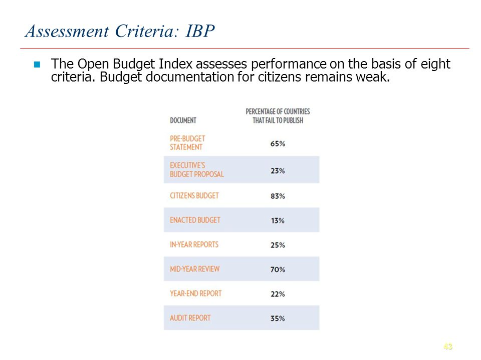 43 Assessment Criteria: IBP The Open Budget Index assesses performance on the basis of eight criteria.
