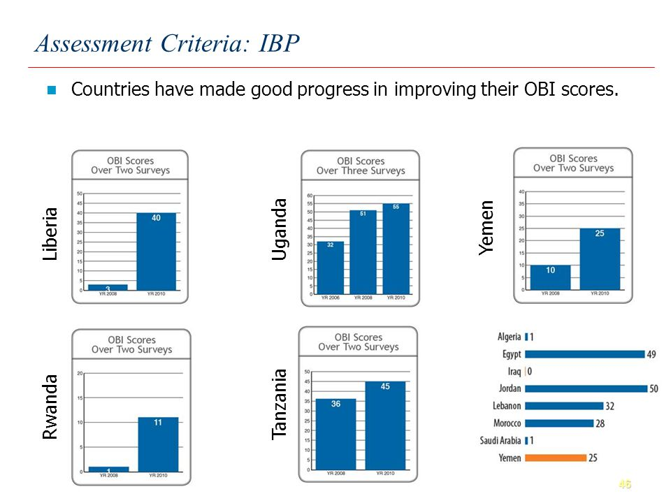 46 Countries have made good progress in improving their OBI scores.
