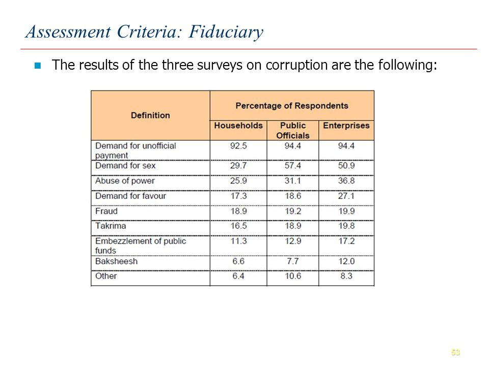 53 Assessment Criteria: Fiduciary The results of the three surveys on corruption are the following: