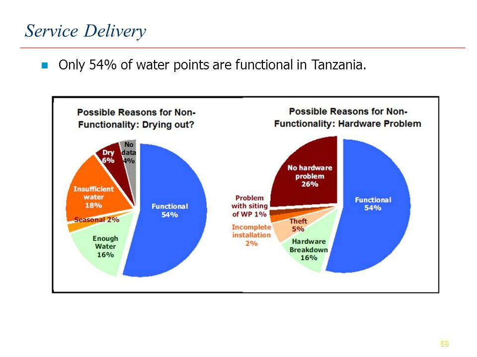 69 Only 54% of water points are functional in Tanzania. Service Delivery