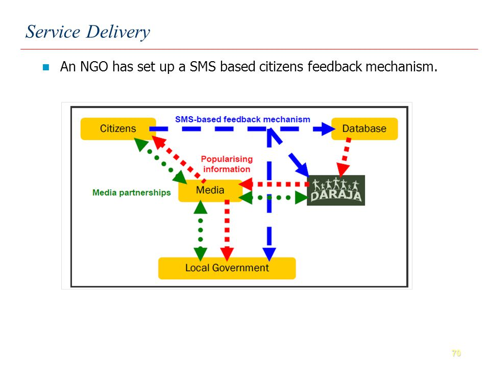 70 An NGO has set up a SMS based citizens feedback mechanism. Service Delivery