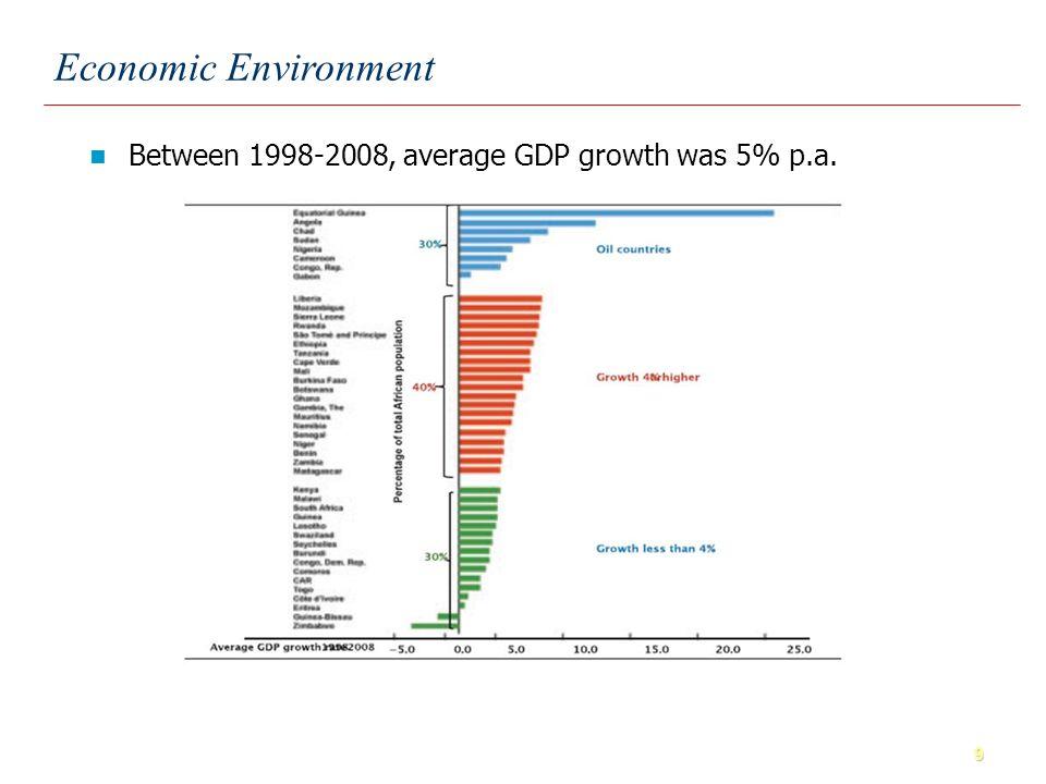 10 Economic Environment The recovery is underway.
