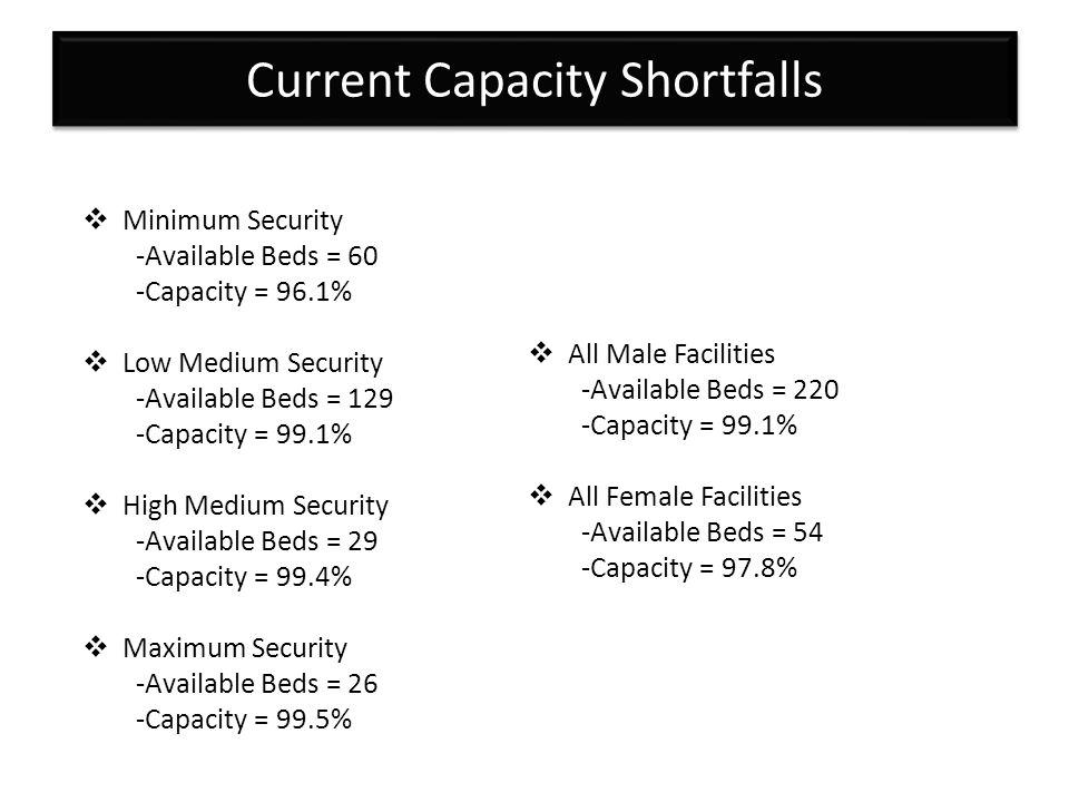 Current Capacity Shortfalls Minimum Security -Available Beds = 60 -Capacity = 96.1% Low Medium Security -Available Beds = 129 -Capacity = 99.1% High M