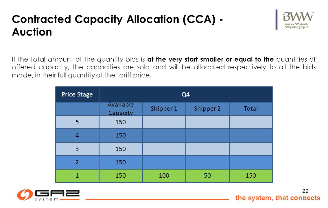 22 the system, that connects 22 Contracted Capacity Allocation (CCA) - Auction If the total amount of the quantity bids is at the very start smaller or equal to the quantities of offered capacity, the capacities are sold and will be allocated respectively to all the bids made, in their full quantity at the tariff price.