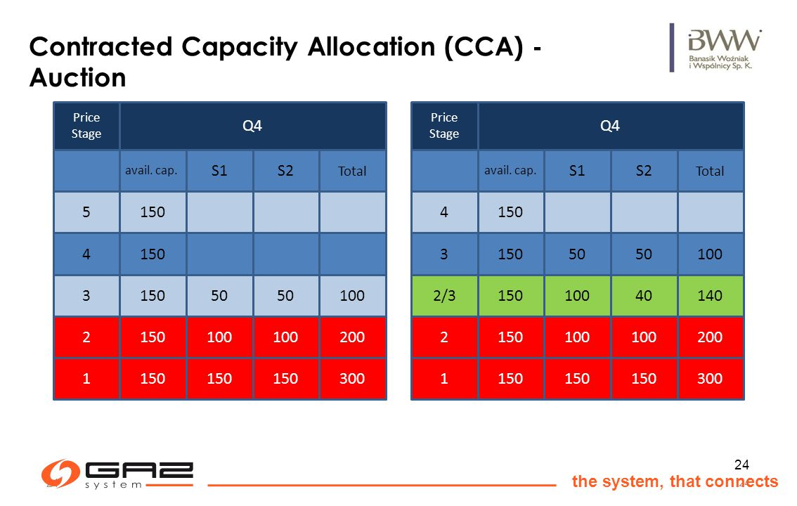 24 the system, that connects 24 Contracted Capacity Allocation (CCA) - Auction Price Stage Q4 S1 avail.