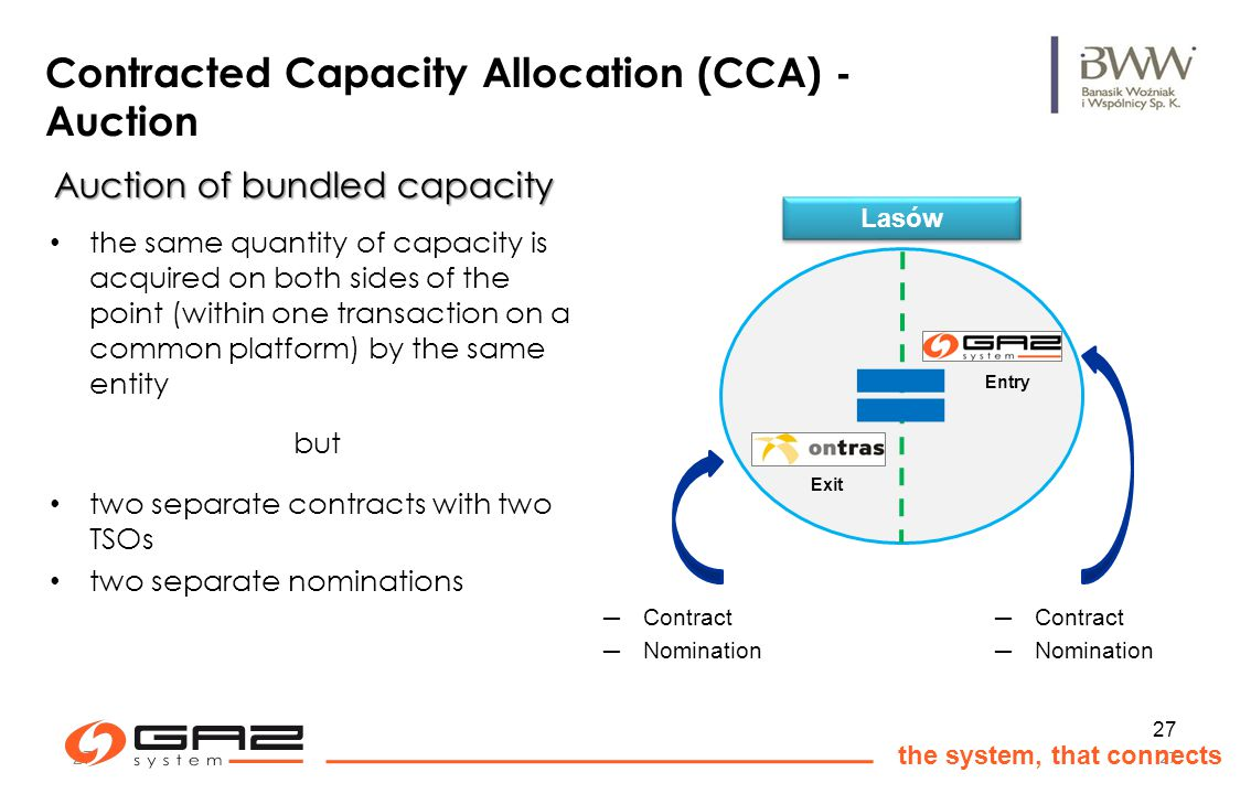 27 the system, that connects 27 Contracted Capacity Allocation (CCA) - Auction the same quantity of capacity is acquired on both sides of the point (within one transaction on a common platform) by the same entity but two separate contracts with two TSOs two separate nominations Exit Entry Contract Nomination Contract Nomination Lasów Auction of bundled capacity