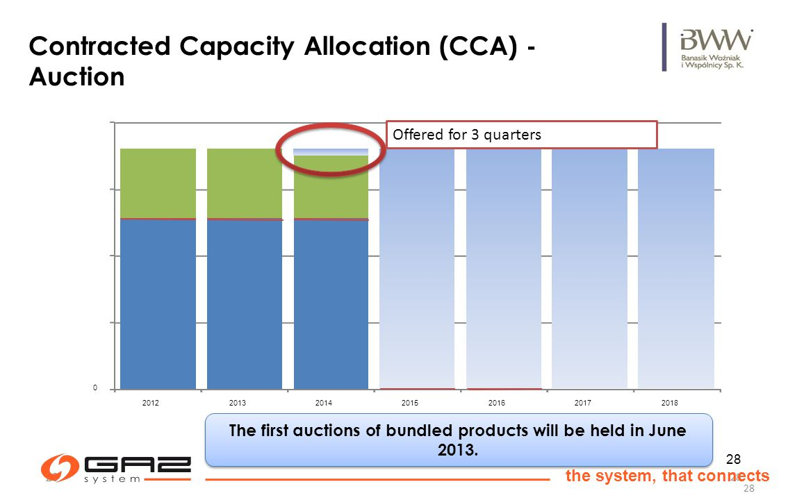 28 the system, that connects 28 Contracted Capacity Allocation (CCA) - Auction 0 2012201320142015201620172018 The first auctions of bundled products will be held in June 2013.