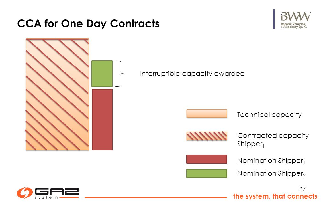 37 the system, that connects 37 CCA for One Day Contracts Nomination Shipper 1 Contracted capacity Shipper 1 Technical capacity Nomination Shipper 2 Interruptible capacity awarded