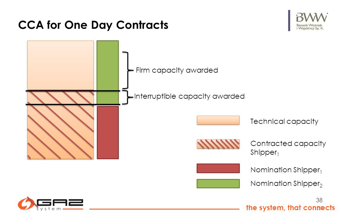 38 the system, that connects 38 CCA for One Day Contracts Nomination Shipper 1 Contracted capacity Shipper 1 Technical capacity Nomination Shipper 2 Interruptible capacity awarded Firm capacity awarded