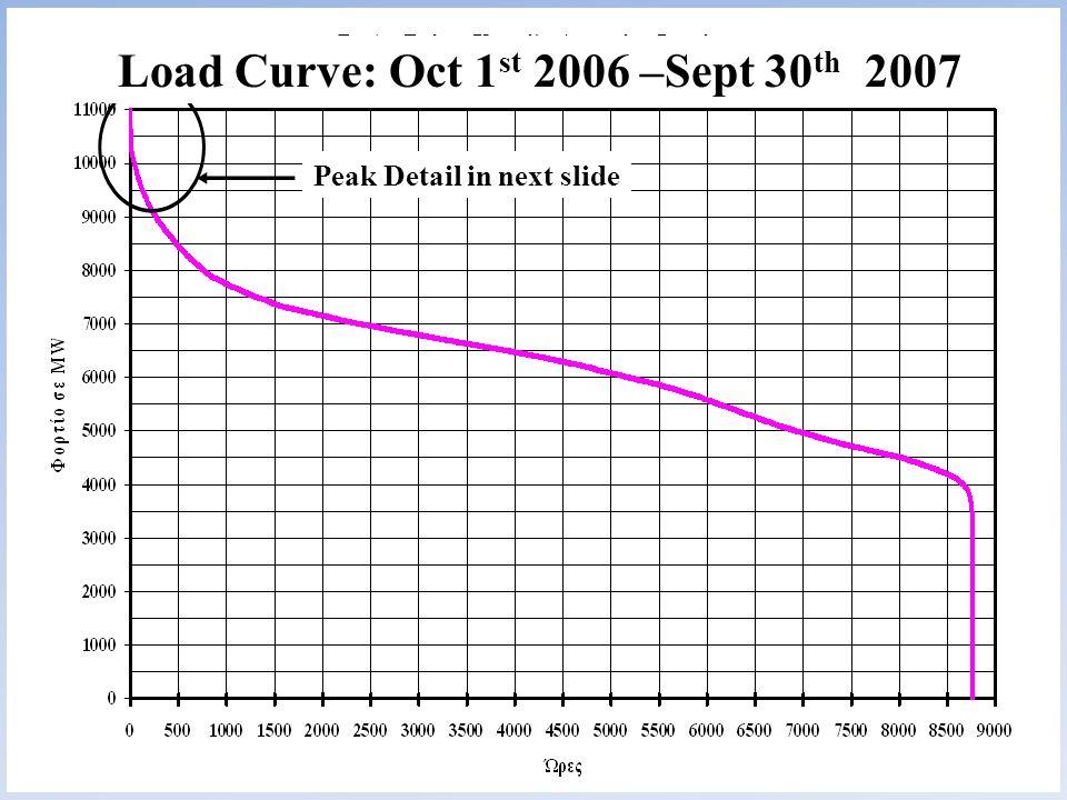 10 Load Curve: Oct 1 st 2006 –Sept 30 th 2007 Peak Detail in next slide