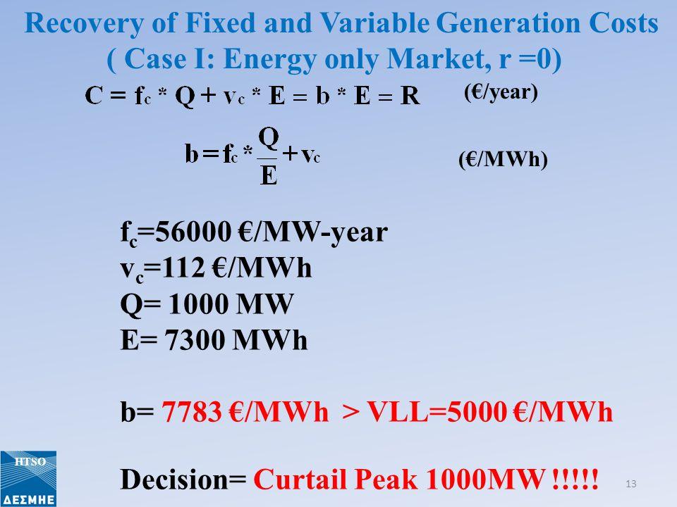 (/year) (/MWh) f c =56000 /MW-year v c =112 /MWh Q= 1000 MW E= 7300 MWh b= 7783 /MWh > VLL=5000 /MWh Decision= Curtail Peak 1000MW !!!!.