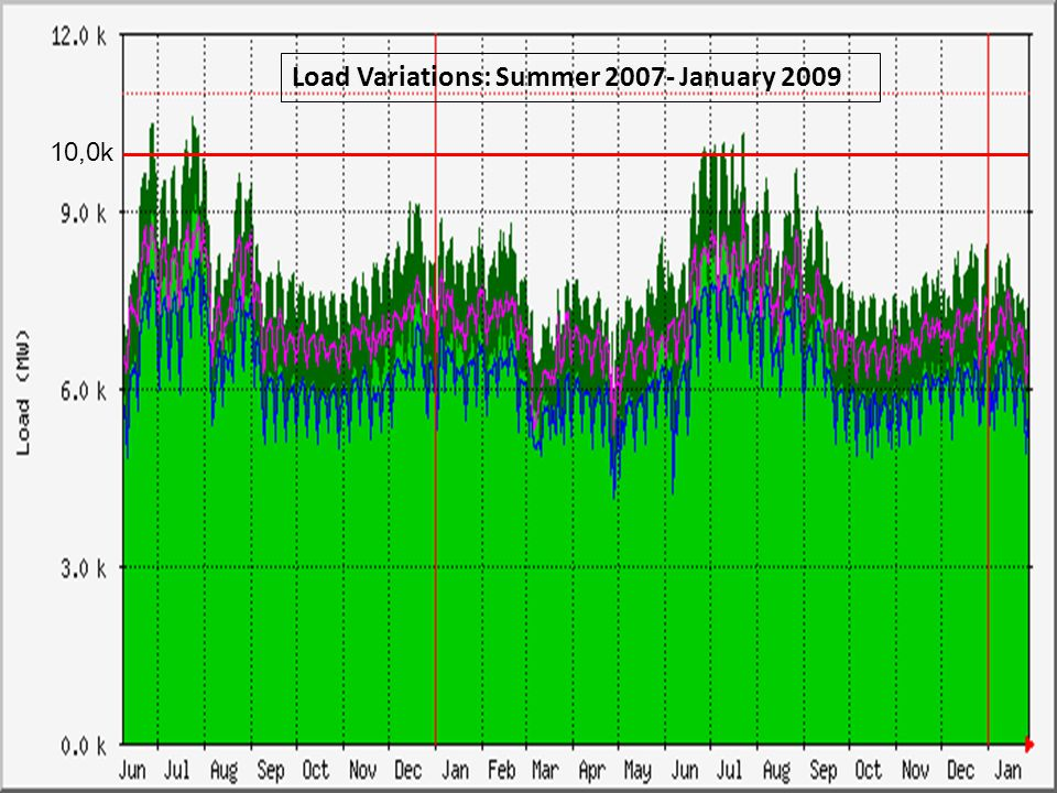 9 Load Variations: Summer 2007- January 2009 10,0k