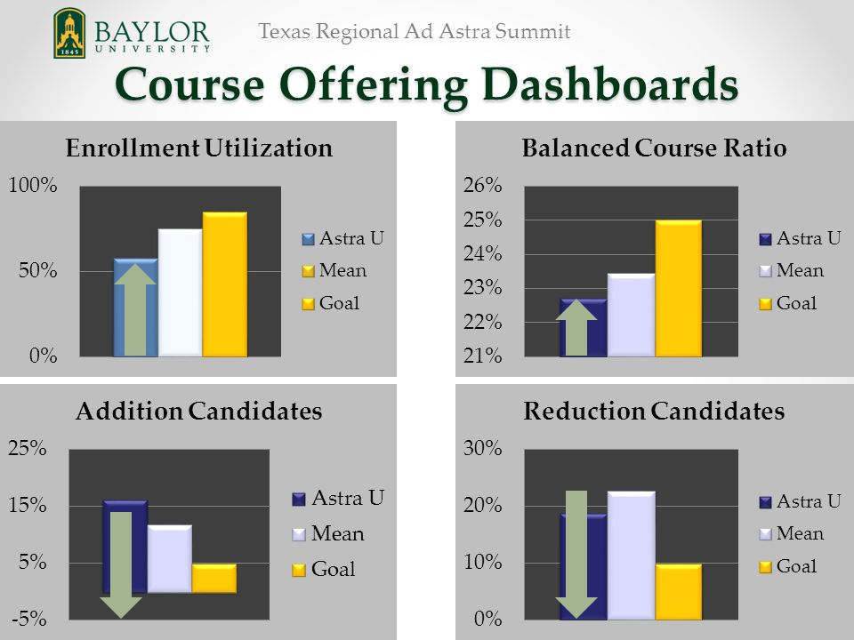 Texas Regional Ad Astra Summit Course Offering Dashboards