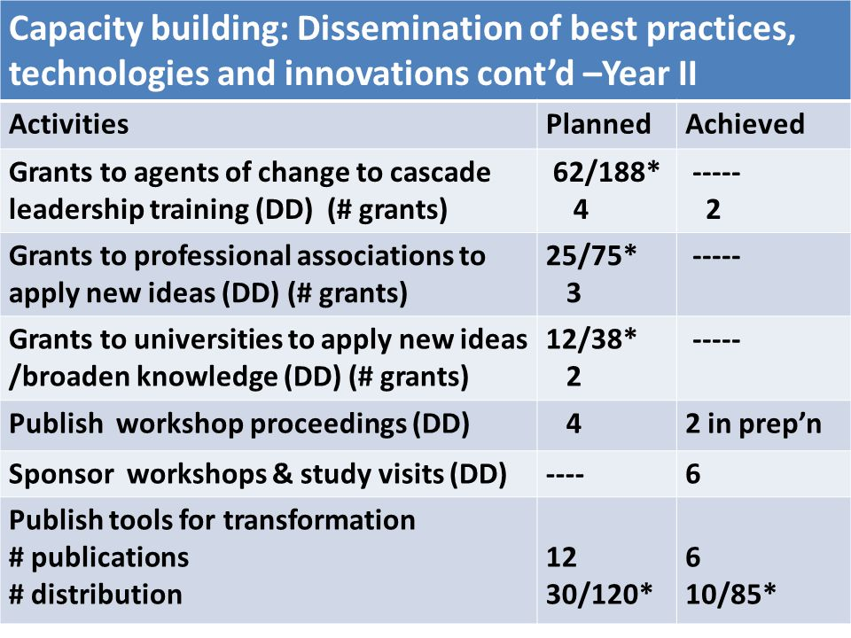 Component One: Capacity Building Activities for Key Agents of Change Capacity building: Dissemination of best practices, technologies and innovations contd –Year II ActivitiesPlannedAchieved Grants to agents of change to cascade leadership training (DD) (# grants) 62/188* 4 ----- 2 Grants to professional associations to apply new ideas (DD) (# grants) 25/75* 3 ----- Grants to universities to apply new ideas /broaden knowledge (DD) (# grants) 12/38* 2 ----- Publish workshop proceedings (DD) 42 in prepn Sponsor workshops & study visits (DD)----6 Publish tools for transformation # publications # distribution 12 30/120* 6 10/85*