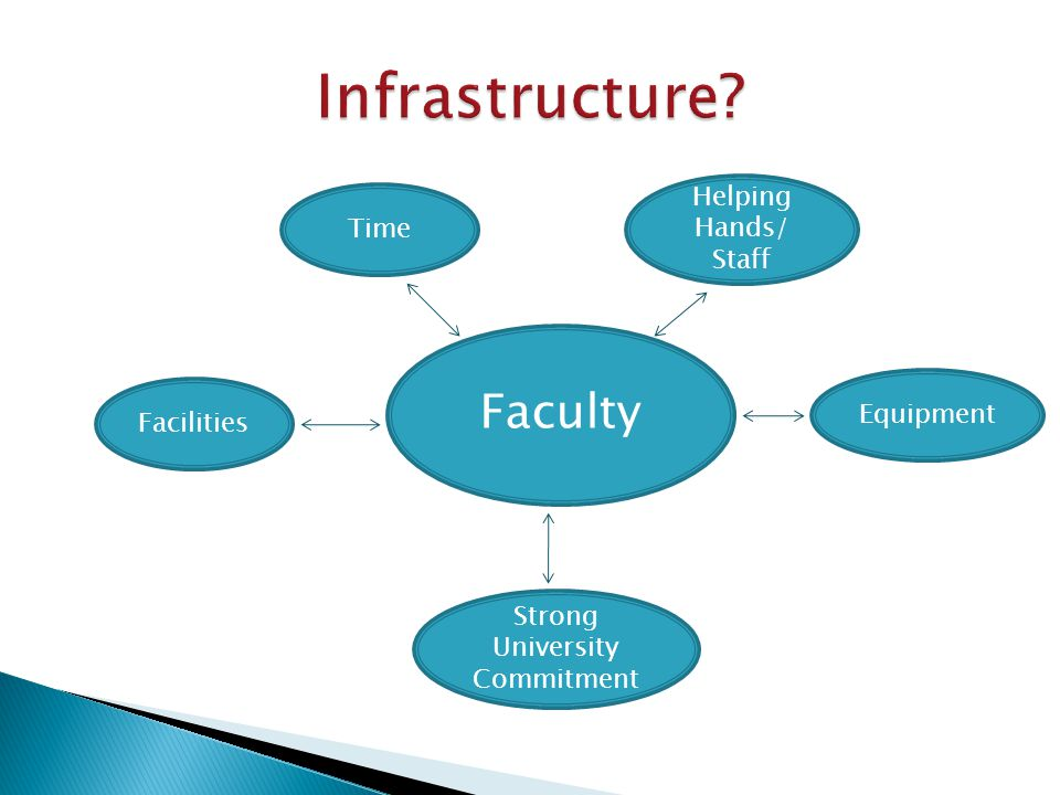 Faculty Time Facilities Helping Hands/ Staff Equipment Strong University Commitment