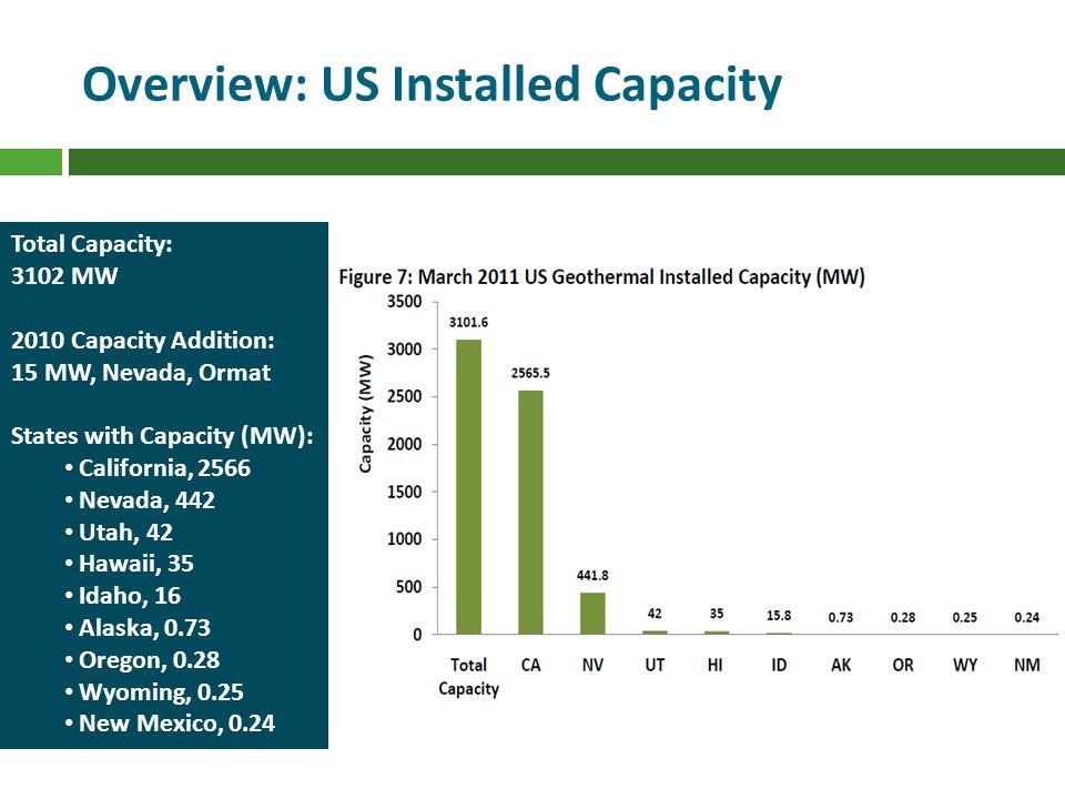 Overview: US Installed Capacity Total Capacity: 3102 MW 2010 Capacity Addition: 15 MW, Nevada, Ormat States with Capacity (MW): California, 2566 Nevada, 442 Utah, 42 Hawaii, 35 Idaho, 16 Alaska, 0.73 Oregon, 0.28 Wyoming, 0.25 New Mexico, 0.24