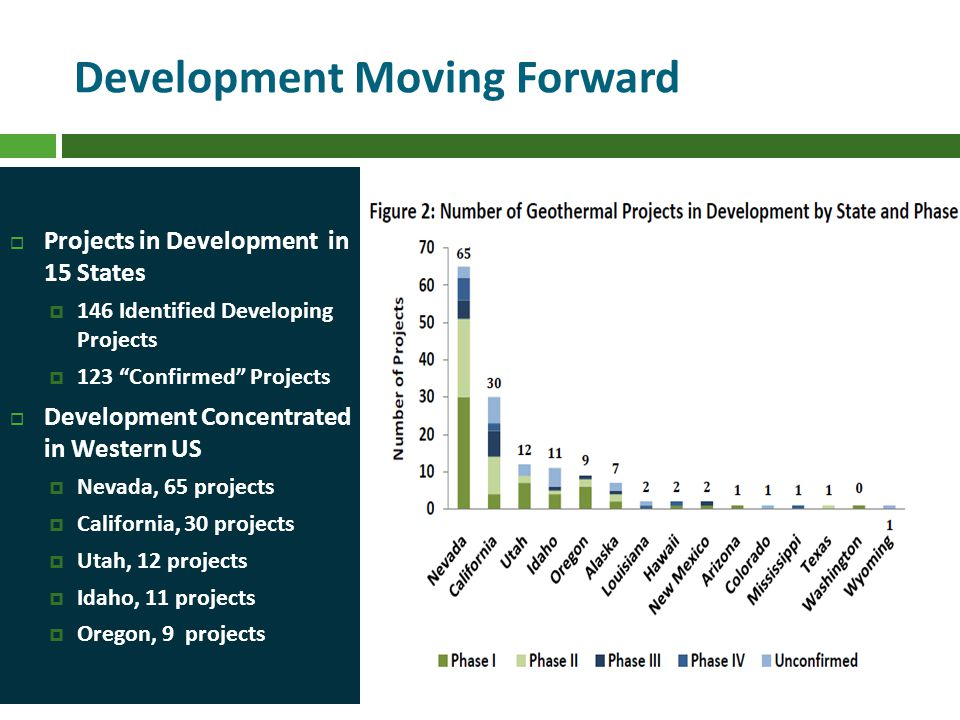 Development Moving Forward Projects in Development in 15 States 146 Identified Developing Projects 123 Confirmed Projects Development Concentrated in Western US Nevada, 65 projects California, 30 projects Utah, 12 projects Idaho, 11 projects Oregon, 9 projects