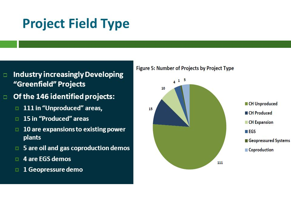 Project Field Type Industry increasingly Developing Greenfield Projects Of the 146 identified projects: 111 in Unproduced areas, 15 in Produced areas 10 are expansions to existing power plants 5 are oil and gas coproduction demos 4 are EGS demos 1 Geopressure demo