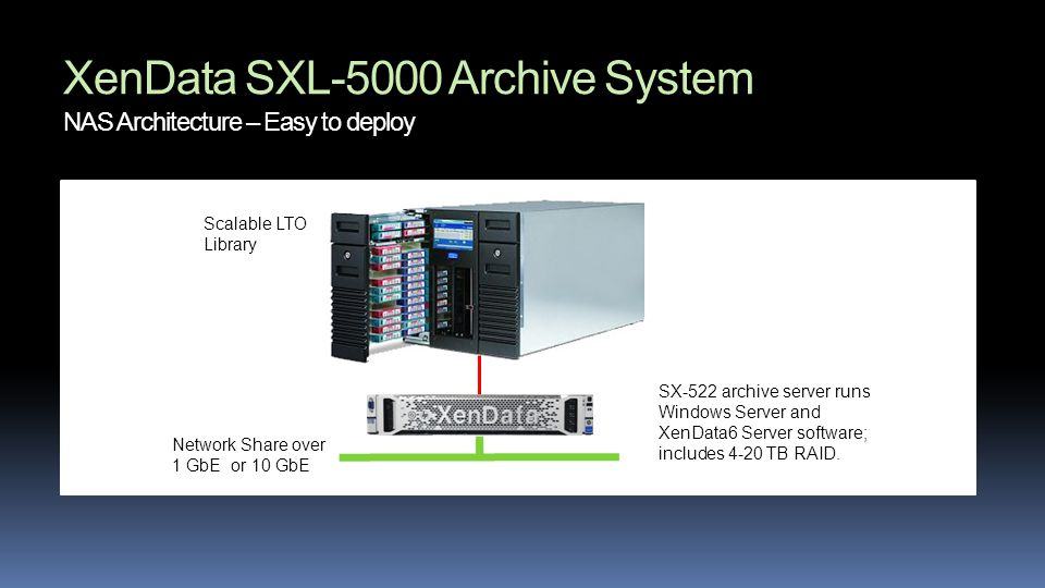 1Gb oor XenData SXL-5000 Archive System NAS Architecture – Easy to deploy SX-522 archive server runs Windows Server and XenData6 Server software; includes 4-20 TB RAID.