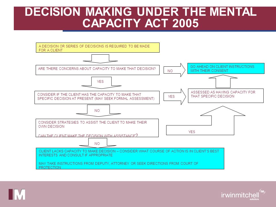 DECISION MAKING UNDER THE MENTAL CAPACITY ACT 2005 ARE THERE CONCERNS ABOUT CAPACITY TO MAKE THAT DECISION.