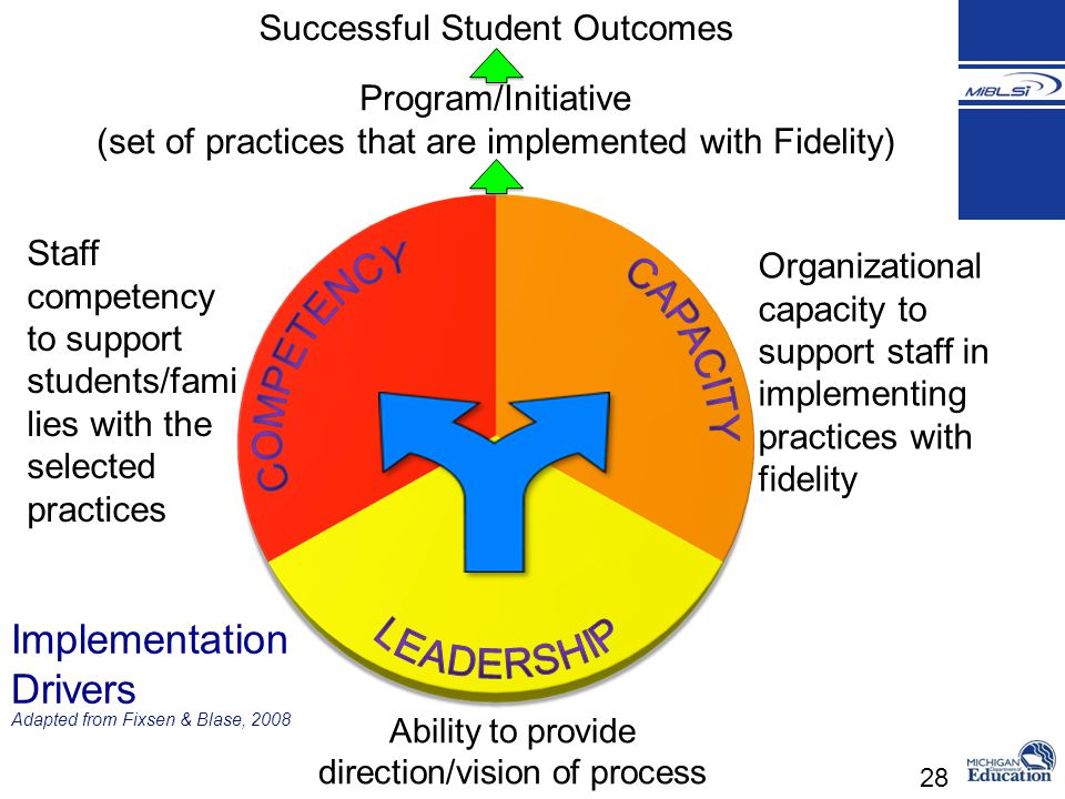 28 Staff competency to support students/fami lies with the selected practices Adapted from Fixsen & Blase, 2008 Successful Student Outcomes Program/In