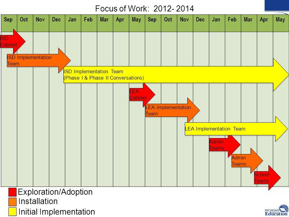SepOctNovDecJanFebMarAprMaySepOctNovDecJanFebMarAprMay Admin Teams Focus of Work: 2012- 2014 ISD Cabinet LEA Cabinet LEA Implementation Team ISD Imple