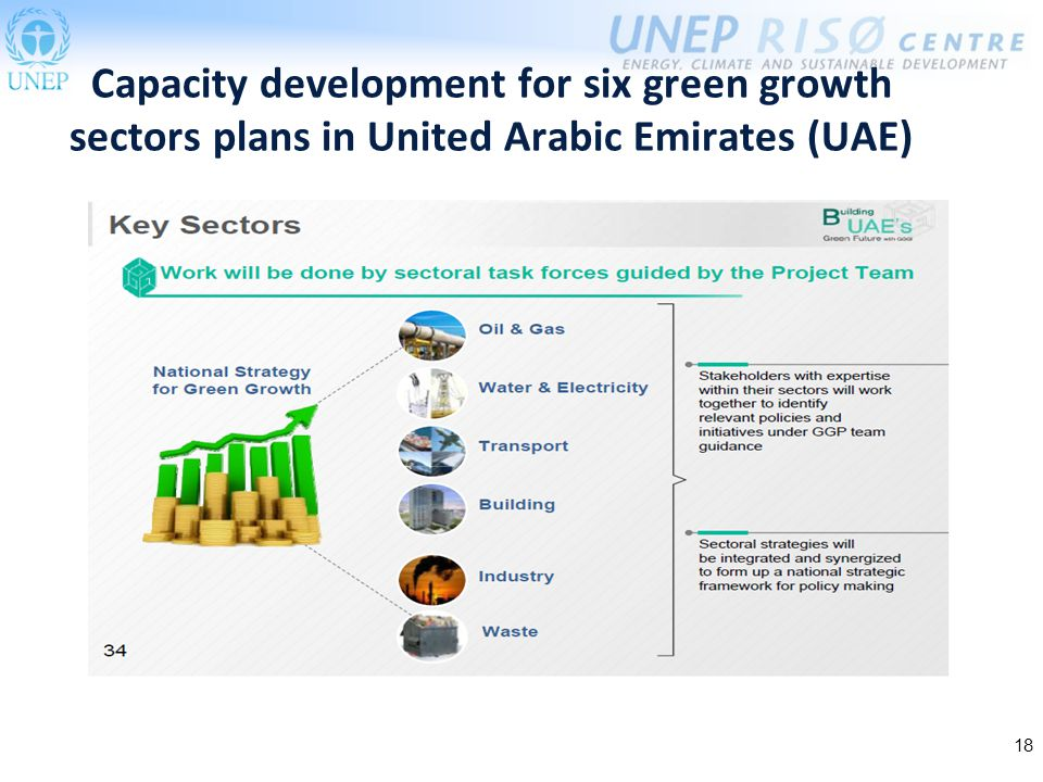 18 Capacity development for six green growth sectors plans in United Arabic Emirates (UAE)