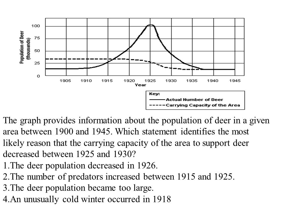 The graph provides information about the population of deer in a given area between 1900 and 1945. Which statement identifies the most likely reason t