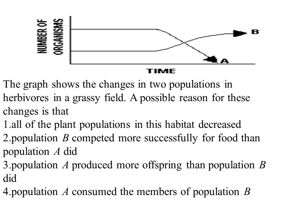 The graph shows the changes in two populations in herbivores in a grassy field. A possible reason for these changes is that 1.all of the plant populat