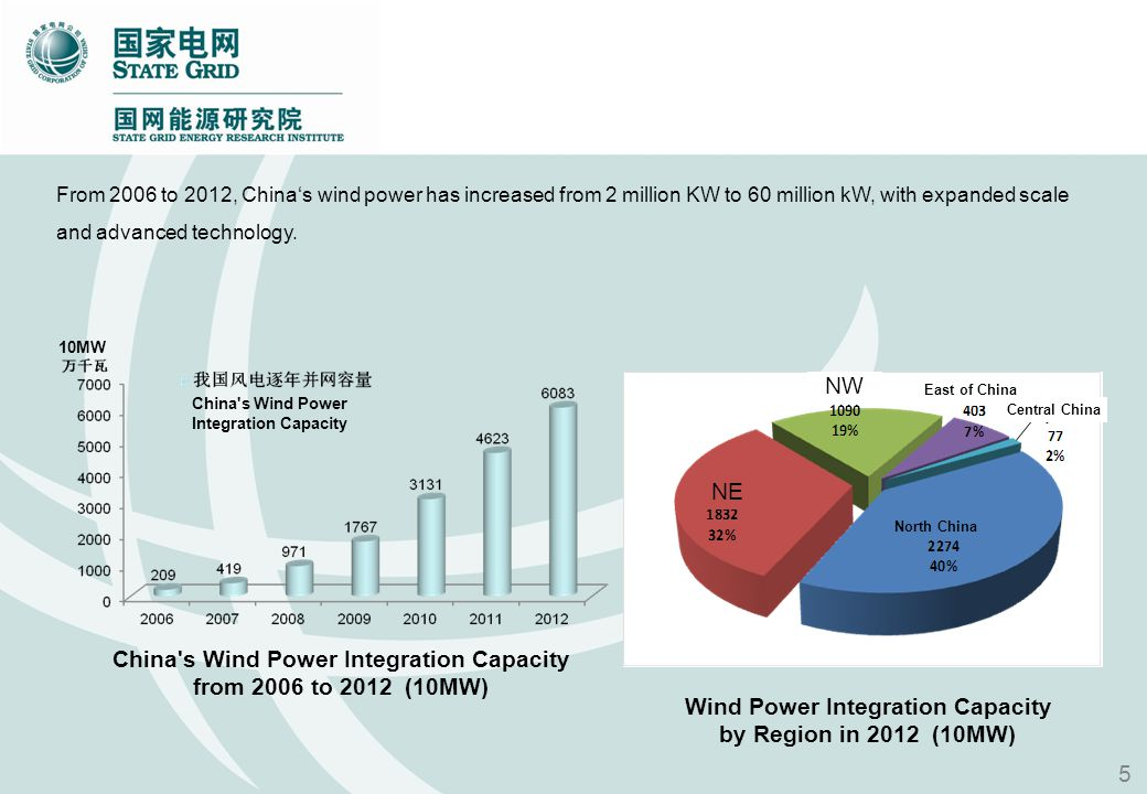 From 2006 to 2012, Chinas wind power has increased from 2 million KW to 60 million kW, with expanded scale and advanced technology. Wind Power Integra